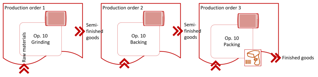 Production order route