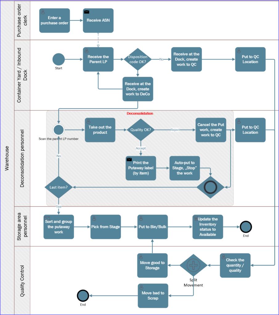 Deconsolidation workflow